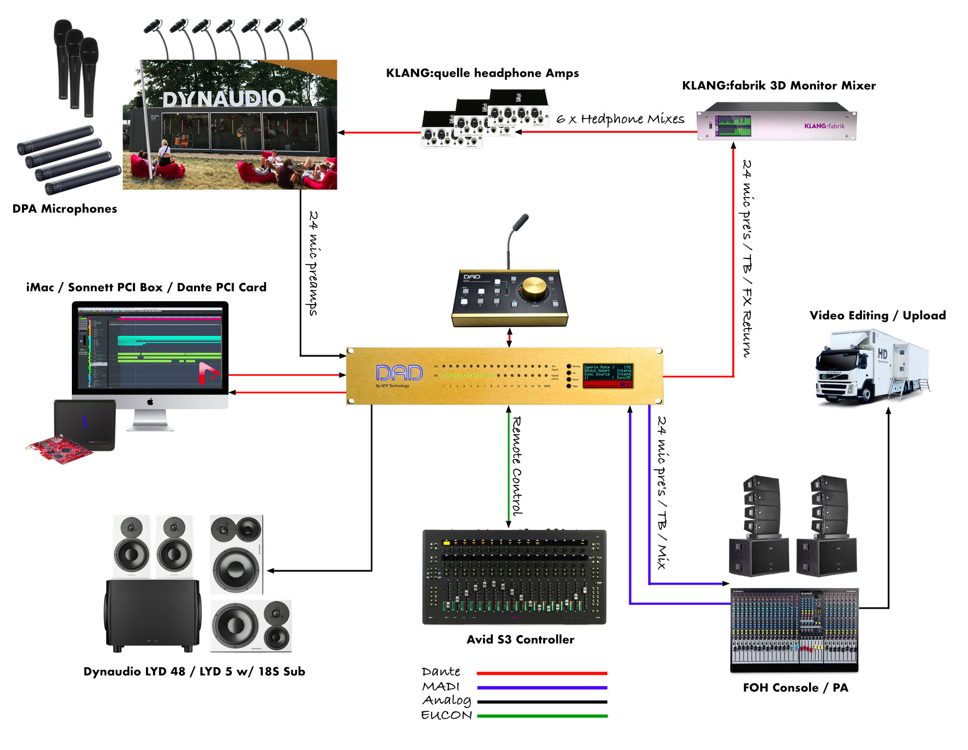 dad-dynaudio-unheard-diagram